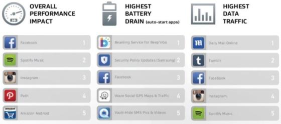 Najgorsze aplikacje na Androida według AVG