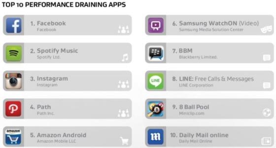 Najgorsze aplikacje na Androida