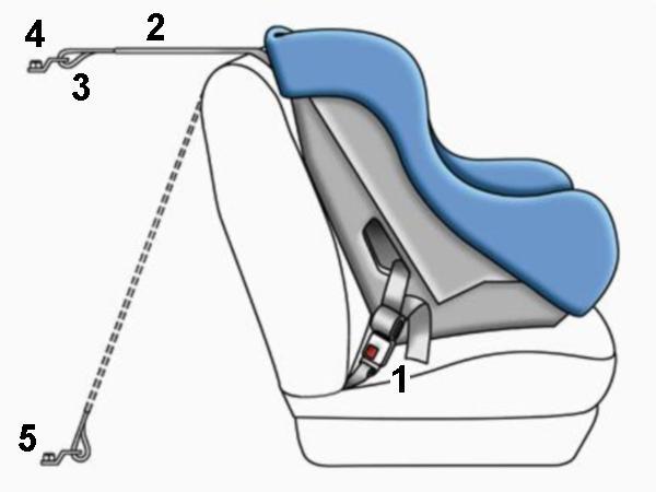 System LATCH - rysunek poglądowy. [1] paski LATCH, [2] górny pasek mocujący, [3] zaczep mocujący, [4],[5] - alternatywne punkty mocowania (kotwiczenia) górnego paska w samochodzie. Źródło: Fotelik.info